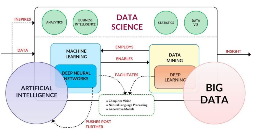 Analysis & Structured Data