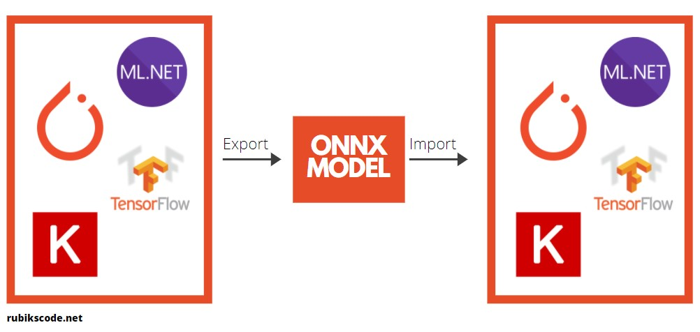 ONNX Model