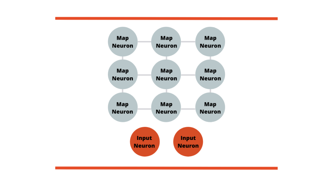 Self-Organizing Maps High Level Overview