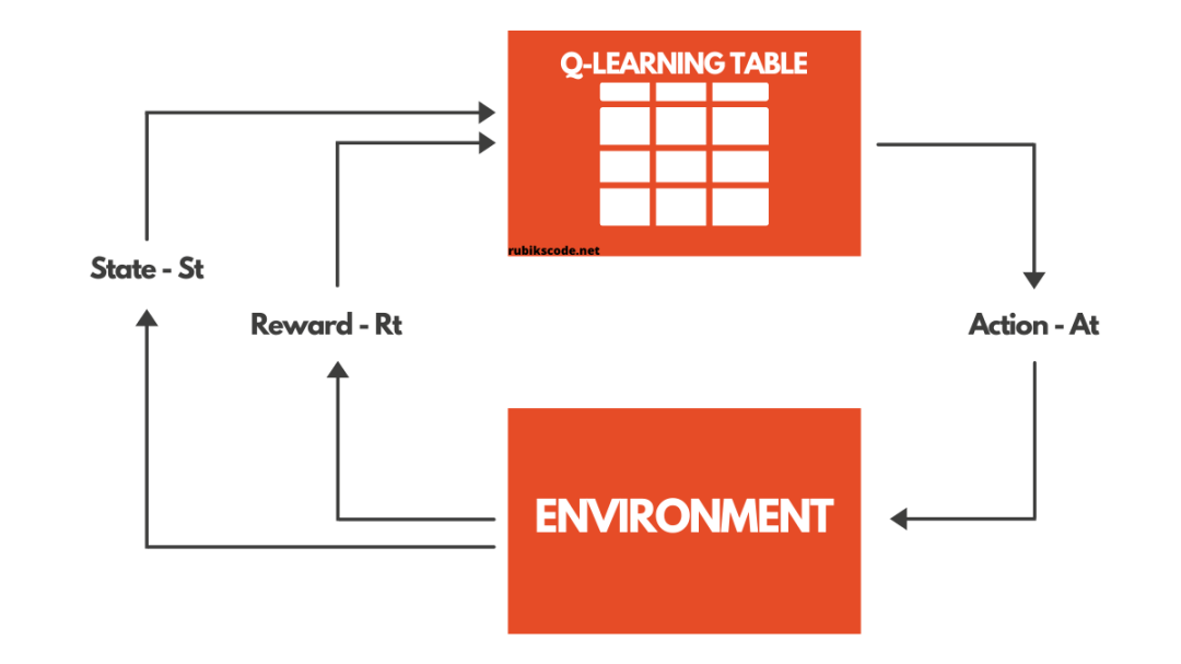 Reinforcement Learning with Q-Table