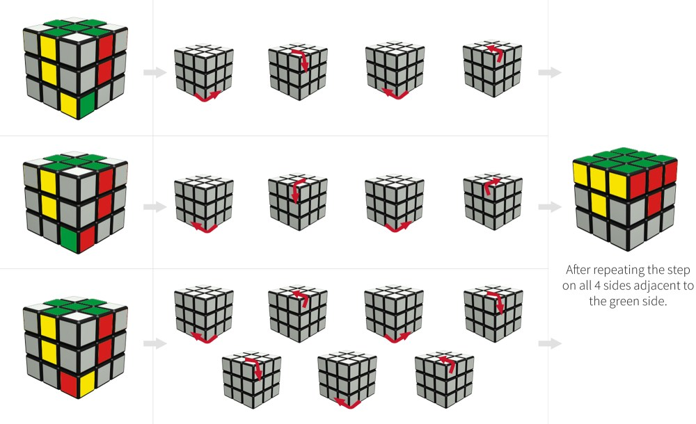 medium resolution of how to solve a rubix cube