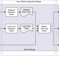 a block diagram representation of a sample autonomous driving system [ 1722 x 842 Pixel ]