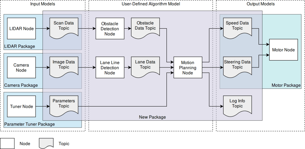 medium resolution of a block diagram representation of a sample autonomous driving system