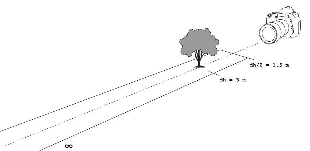Esquema para comprender la distancia hiperfocal.