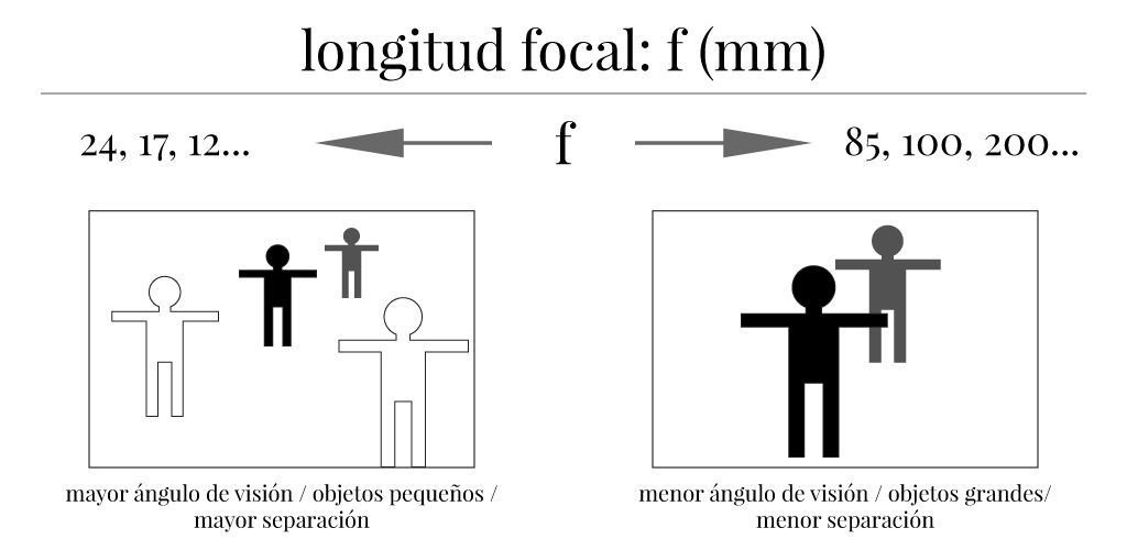 Resumen de técnica fotográfica básica: longitud focal.