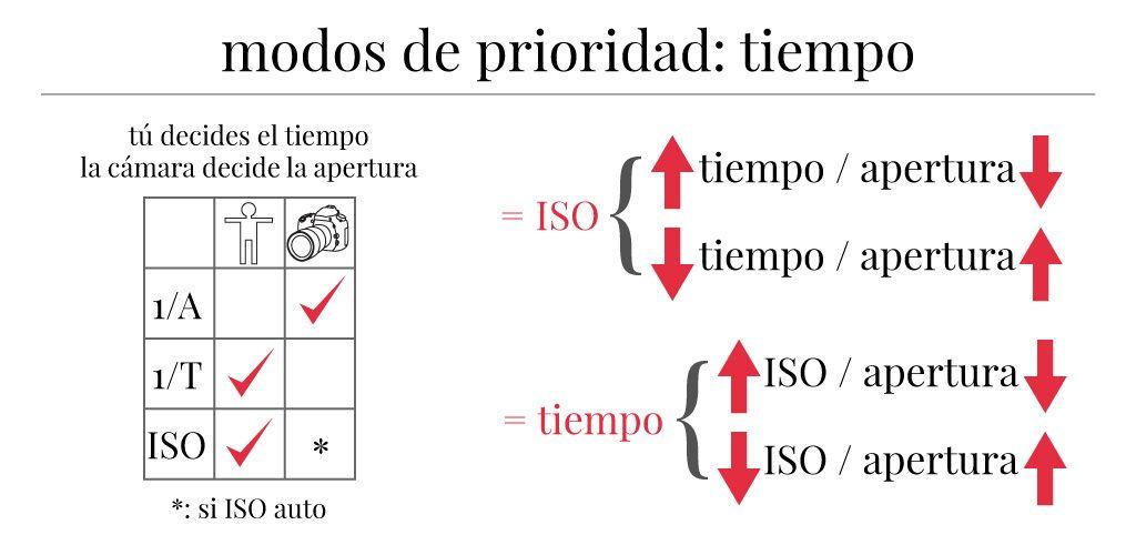 Resumen de técnica fotográfica básica: modo de prioridad al tiempo.