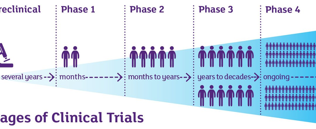 Exploring the Challenges of Clinical Trial Failures