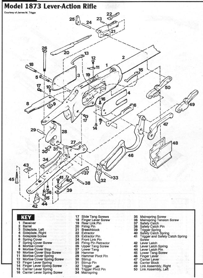 Gunbroker Rifles For Sale