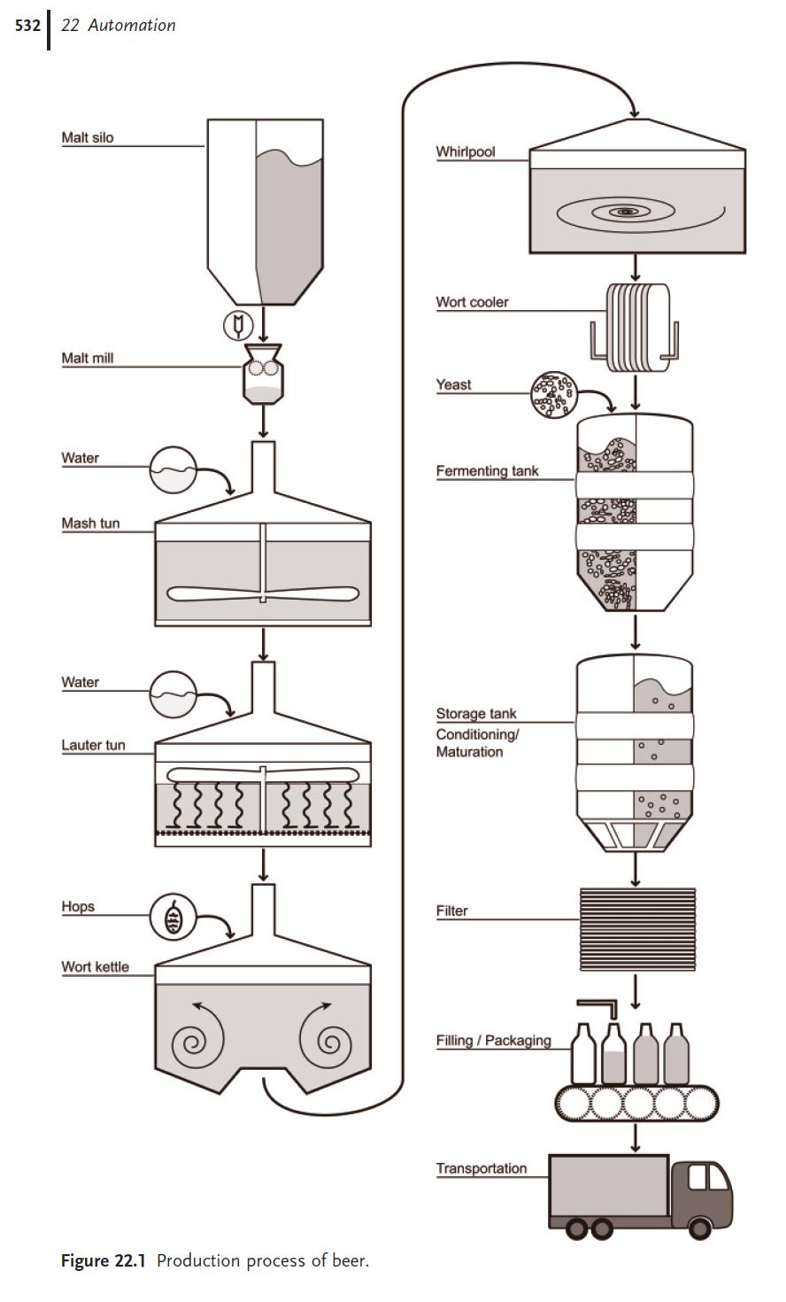 Brauerei Produktionsprozess