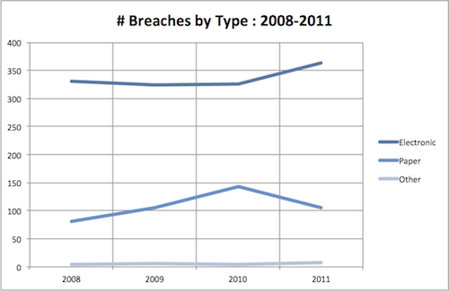 Number of Breaches by Type 2008-2011