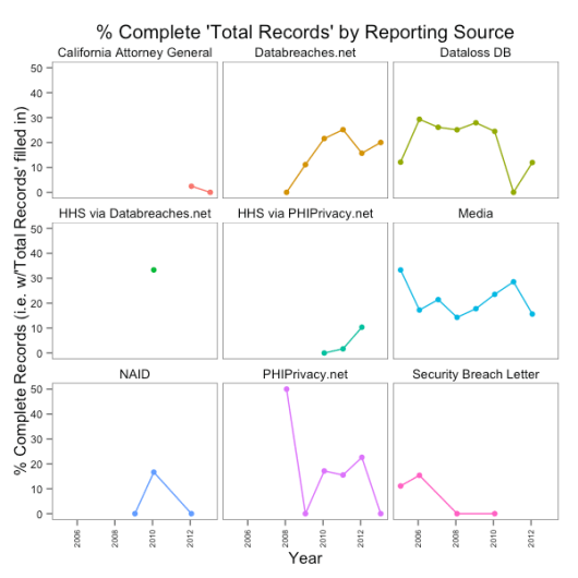 complete-records-by-source-across-years