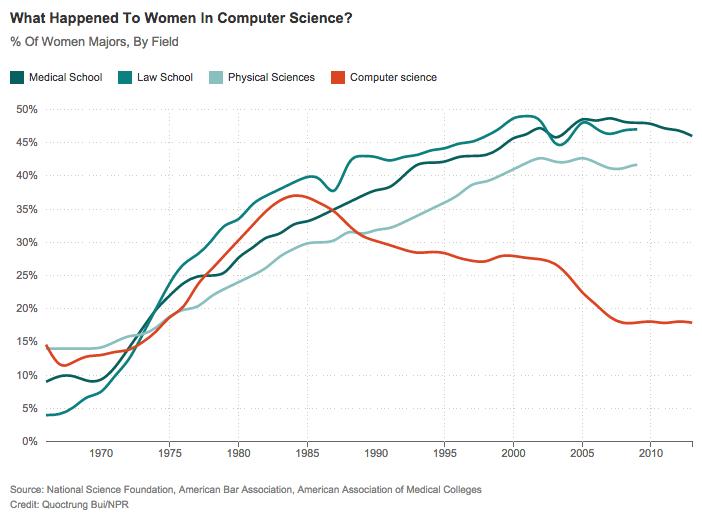 When_Women_Stopped_Coding___Planet_Money___NPR