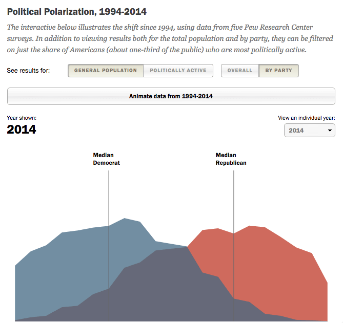Cursor_and_Political_Polarization_and_Growing_Ideological_Consistency___Pew_Research_Center