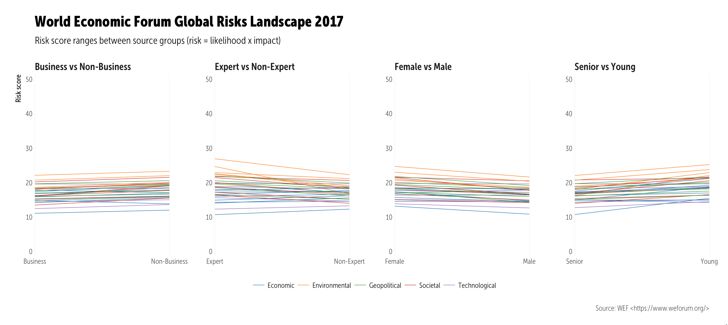 The Devil's in the [Davos] Details — A quick look at this year's WEF Global Risks Report