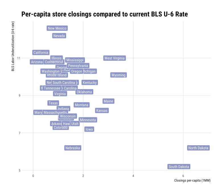 Exploring 2017 Retail Store Closings with R