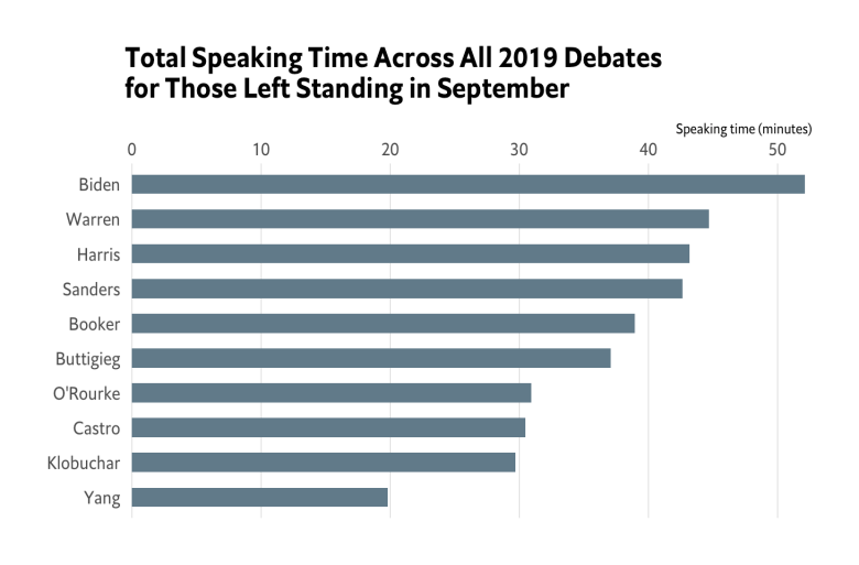 September 2019 Democratic Debates Added to {ggchicklet}