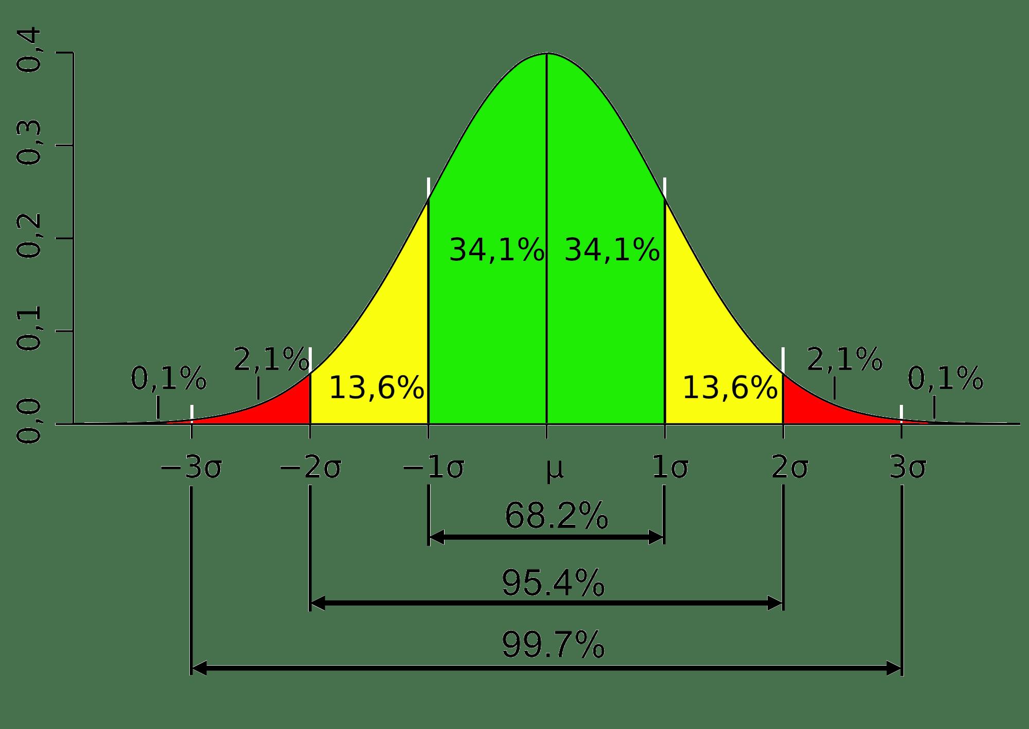 Basic Newsroom Math And Statistics