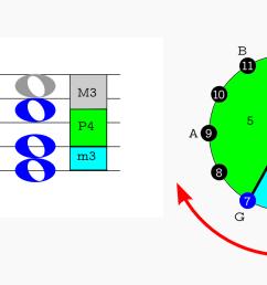 c major first inversion clock diagram [ 1500 x 691 Pixel ]