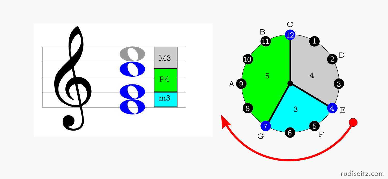 hight resolution of c major first inversion clock diagram