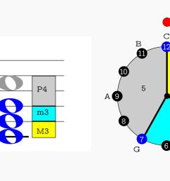 c major root position clock diagram [ 1500 x 691 Pixel ]