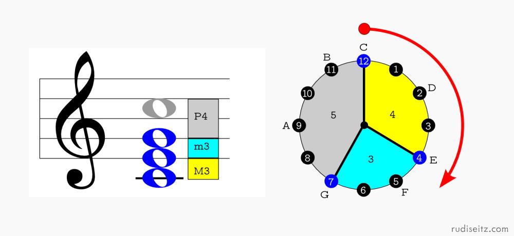 medium resolution of c major root position clock diagram