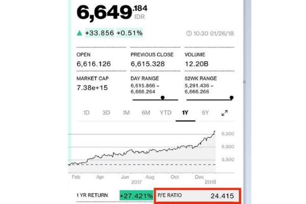 PE Ratio Bloomberg