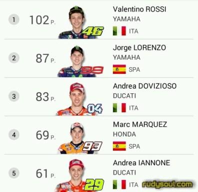 Akun Instagram Rider motogp siapakah yang paling banyak followernya,Rossi,Marquez atau Lorenzo?
