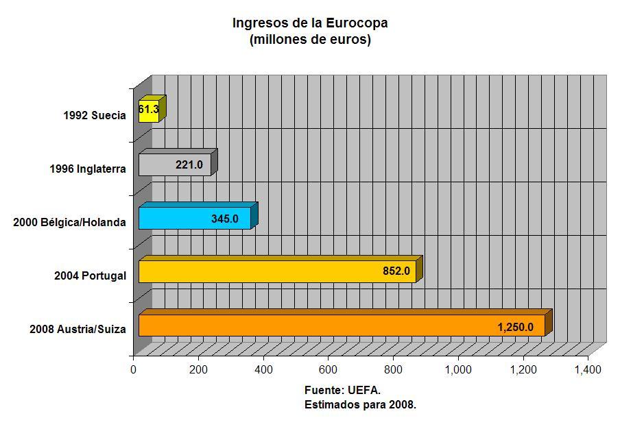 euro-20082