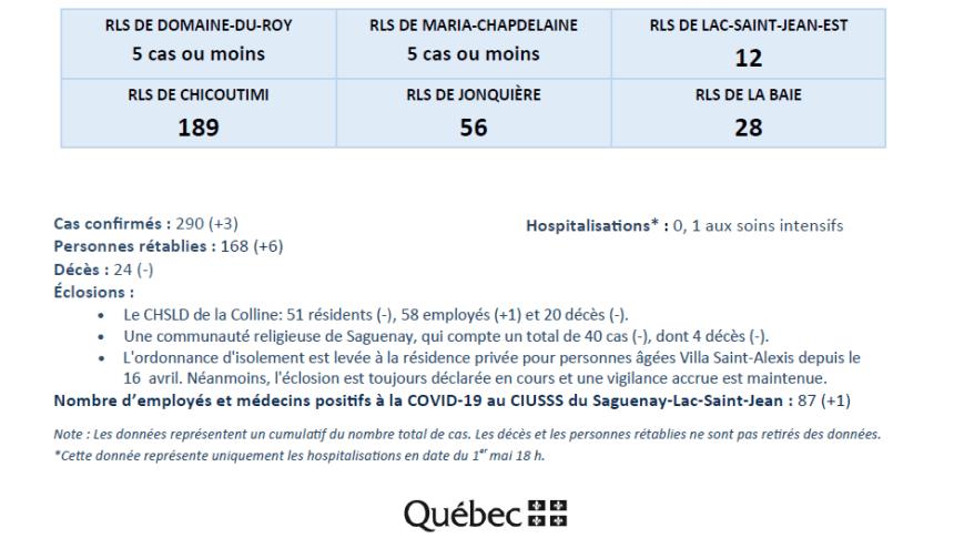 ciusss-02-0305-2020-02