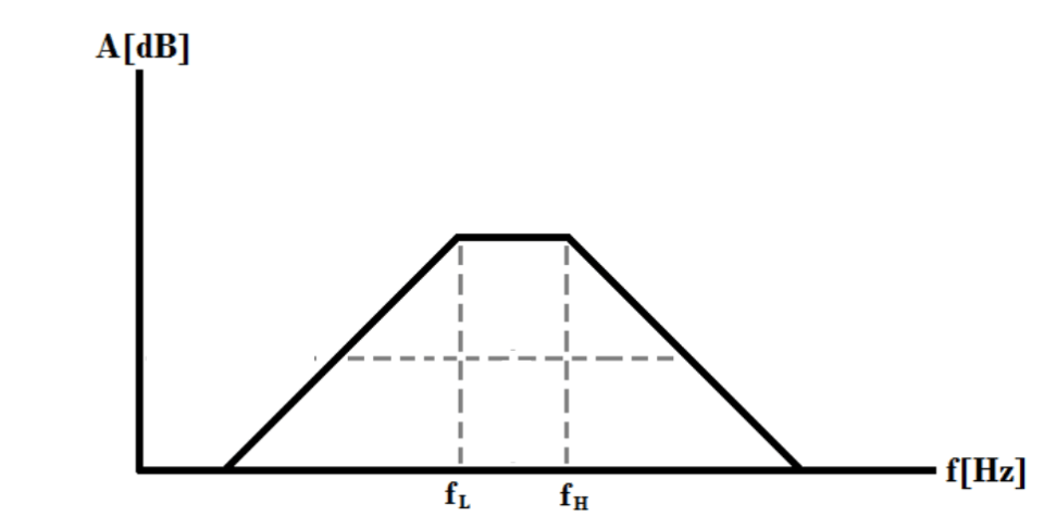 Diagrama de bode de un filtro pasa banda