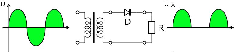Circuito de un rectificado de media onda