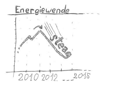 Energiewende à la Steag