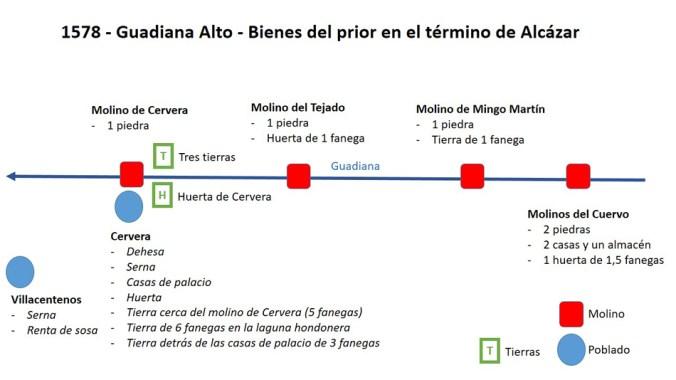 Apeo del Guadiana Alto en 1578: bienes del gran prior en Alcázar de San Juan