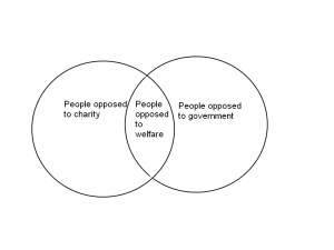 Charity Venn Diagram
