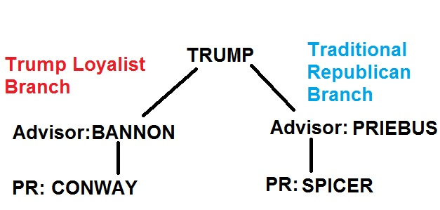 trump-org-chart