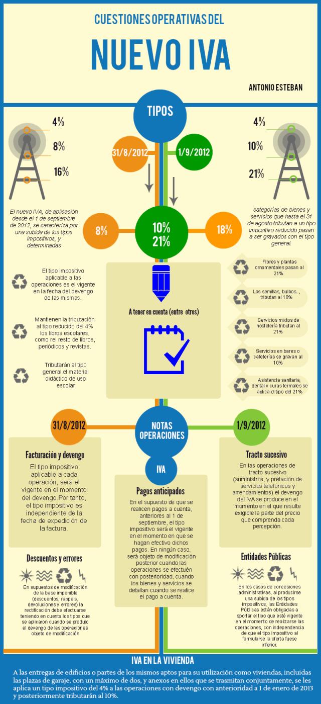 infografía subida iva