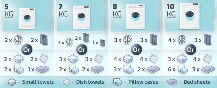 Specified in kilograms capacity typically ranges from kg per cycle also washing machines dryers buying guide how to buy the right rh flipkart