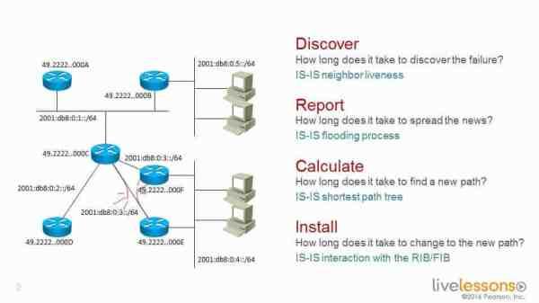 Convergence Steps