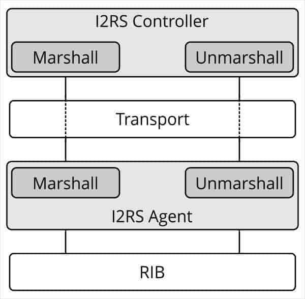 i2rs-install-process