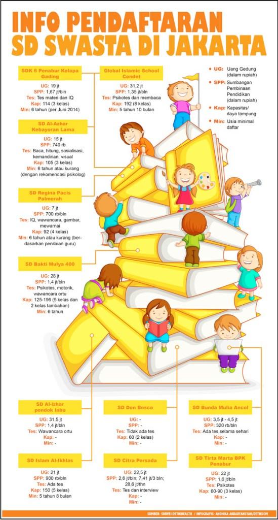 Pendaftaran_SD_Swasta_Infografis_Detikhealth