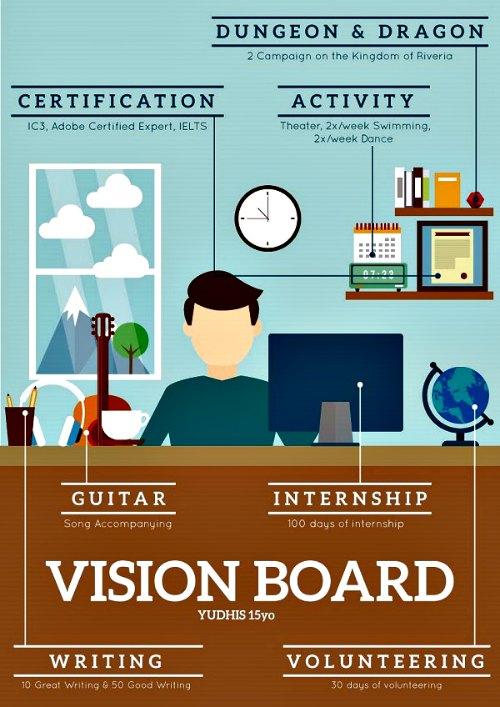 Yudhis-Vision-Board