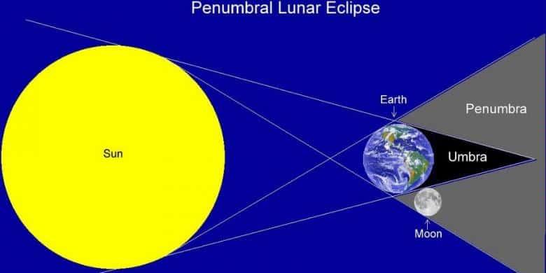 Shalat Gerhana Bulan Penumbra Adakah  RumayshoCom