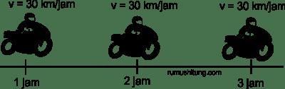 gerak lurus berubah beraturan glb