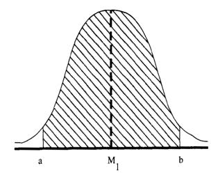 tabel z or z table
