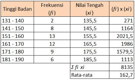 rata rata data kelompok dengan interval kelas