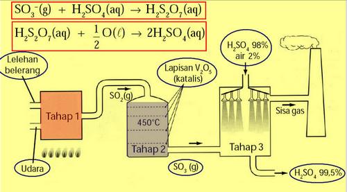 proses kontak dalam pembuatan asam sulfat kesetimbangan kimia