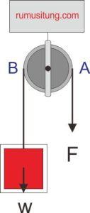 katrol tetap fixed pulley