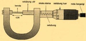sejarah penemuan mikrometer