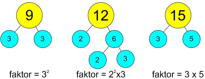 Gambar Pohon Faktor - Gambar Bagian Tumbuhan