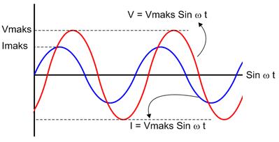 grafik arus dan tegangan ac pada rangkaian kapasitif
